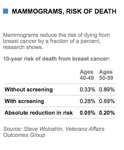 Truth Squad—Medical Reporting On Mammograms
